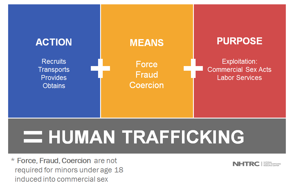 Human Trafficking Define